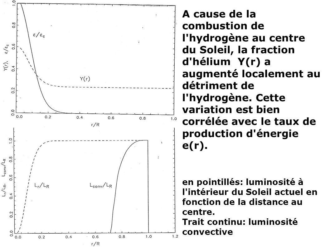 A cause de la combustion de l hydrogène au centre du Soleil, la fraction d hélium Y(r) a augmenté localement au détriment de l hydrogène. Cette variation est bien corrélée avec le taux de production d énergie e(r).