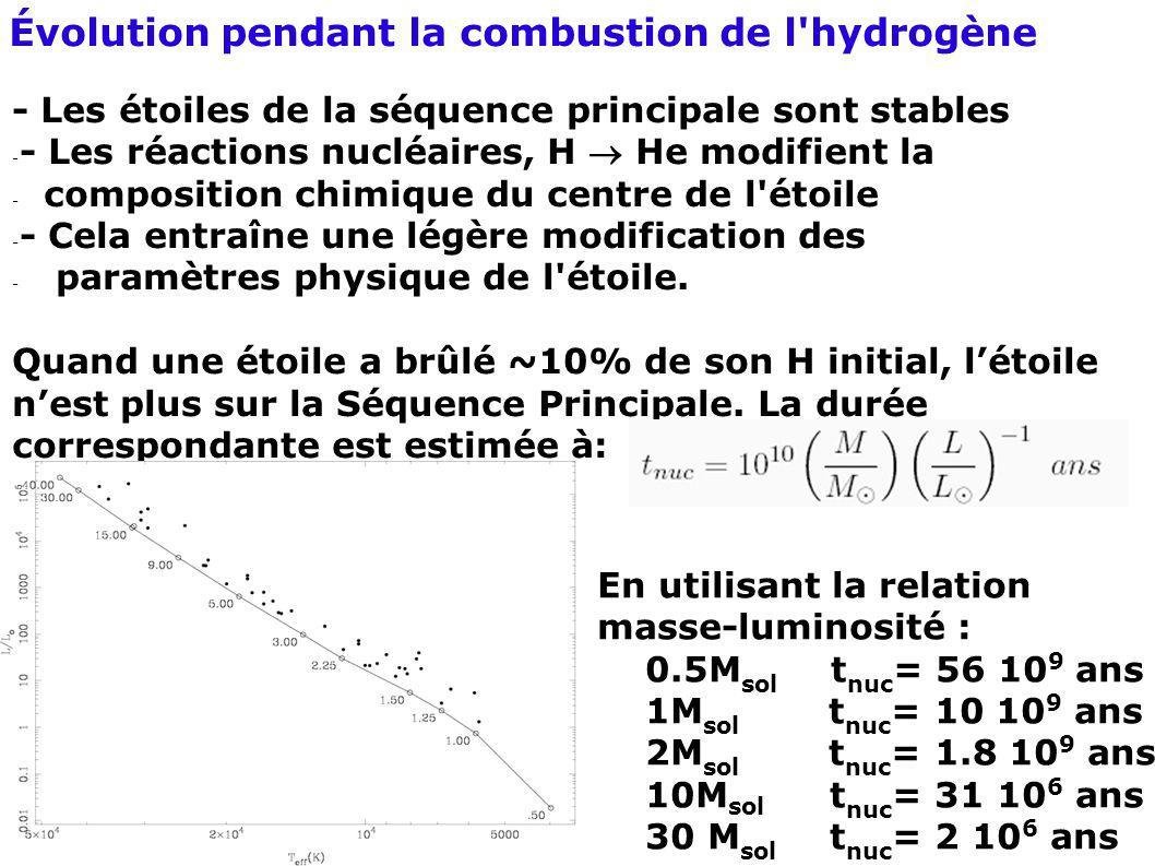 Évolution pendant la combustion de l hydrogène