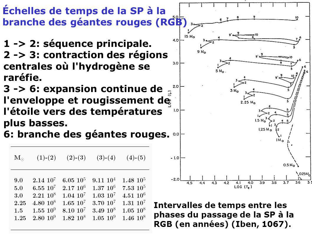 Échelles de temps de la SP à la branche des géantes rouges (RGB)