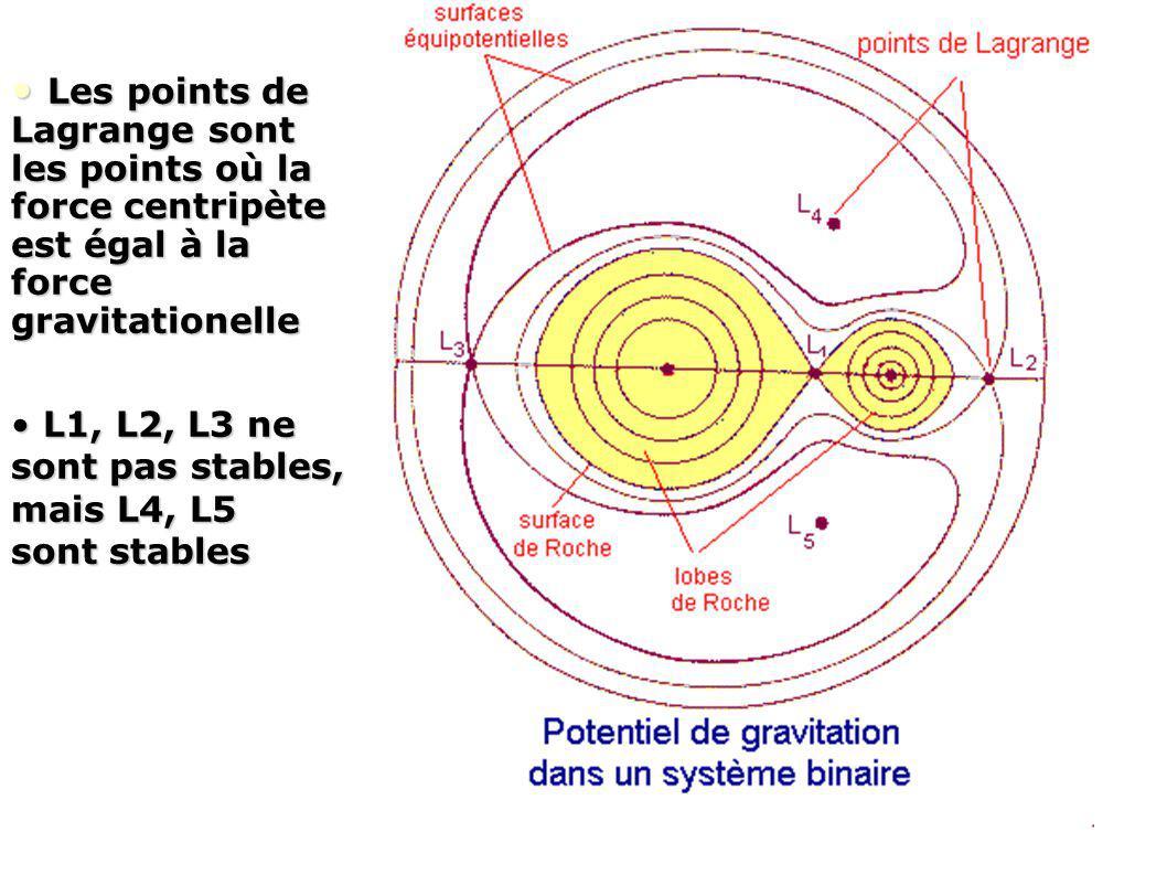 Les points de Lagrange sont les points où la force centripète est égal à la force gravitationelle