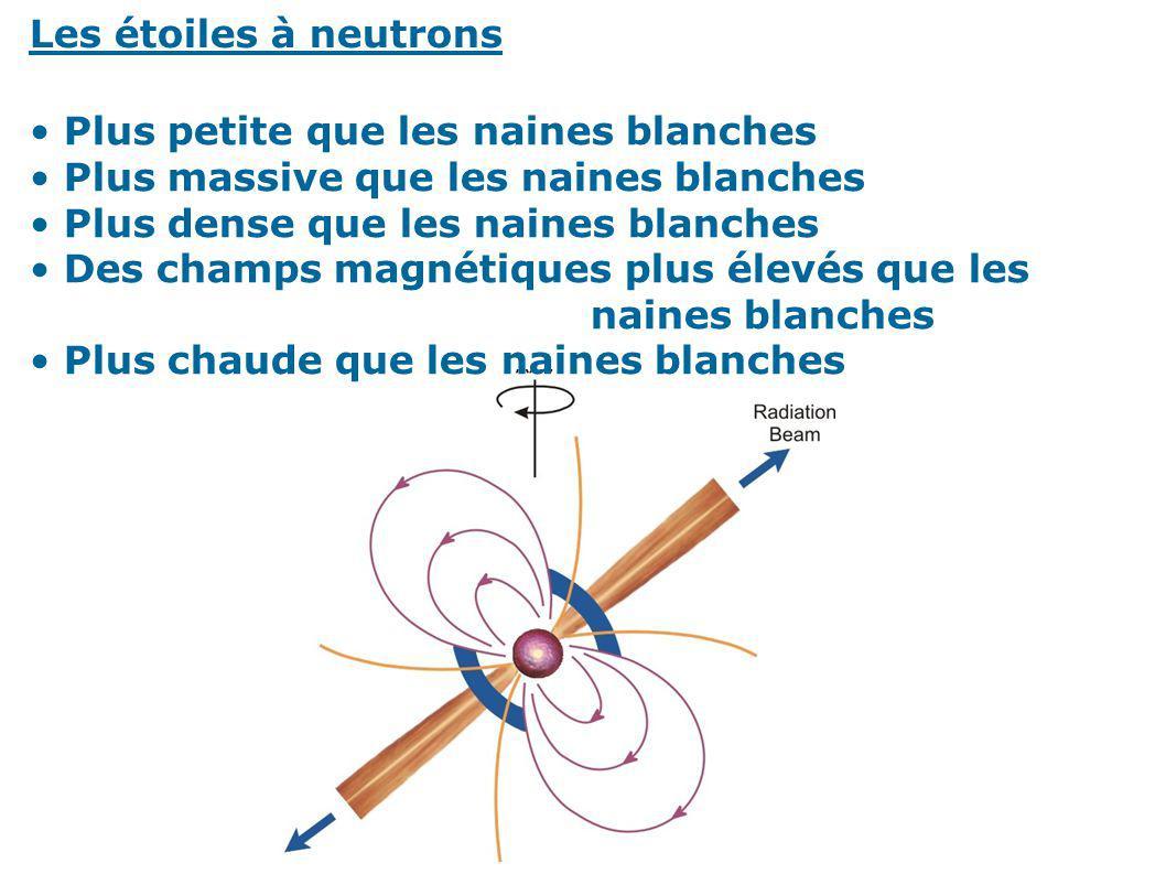 Les étoiles à neutrons Plus petite que les naines blanches. Plus massive que les naines blanches. Plus dense que les naines blanches.