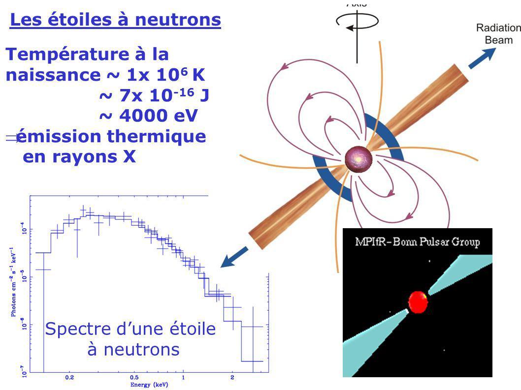 Les étoiles à neutrons Température à la. naissance ~ 1x 106 K. ~ 7x 10-16 J. ~ 4000 eV. émission thermique.