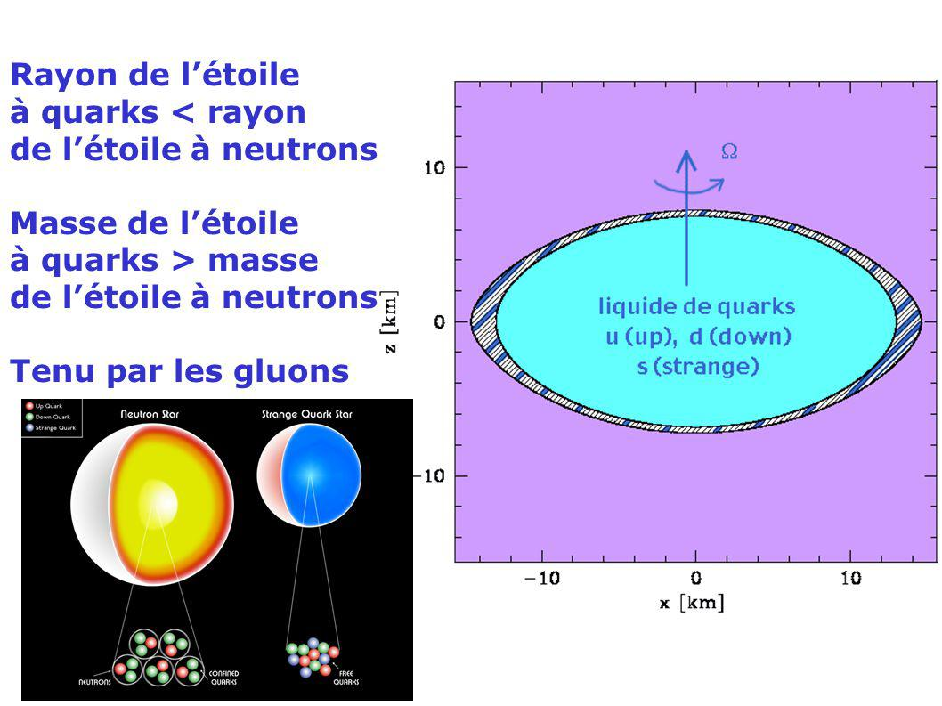 Rayon de l'étoile à quarks < rayon. de l'étoile à neutrons. Masse de l'étoile. à quarks > masse.