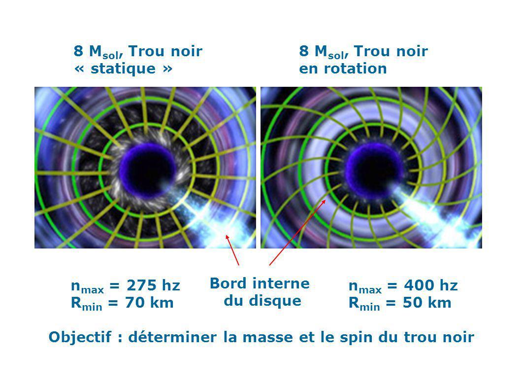 8 Msol, Trou noir « statique » 8 Msol, Trou noir. en rotation. nmax = 275 hz. Rmin = 70 km. Bord interne.