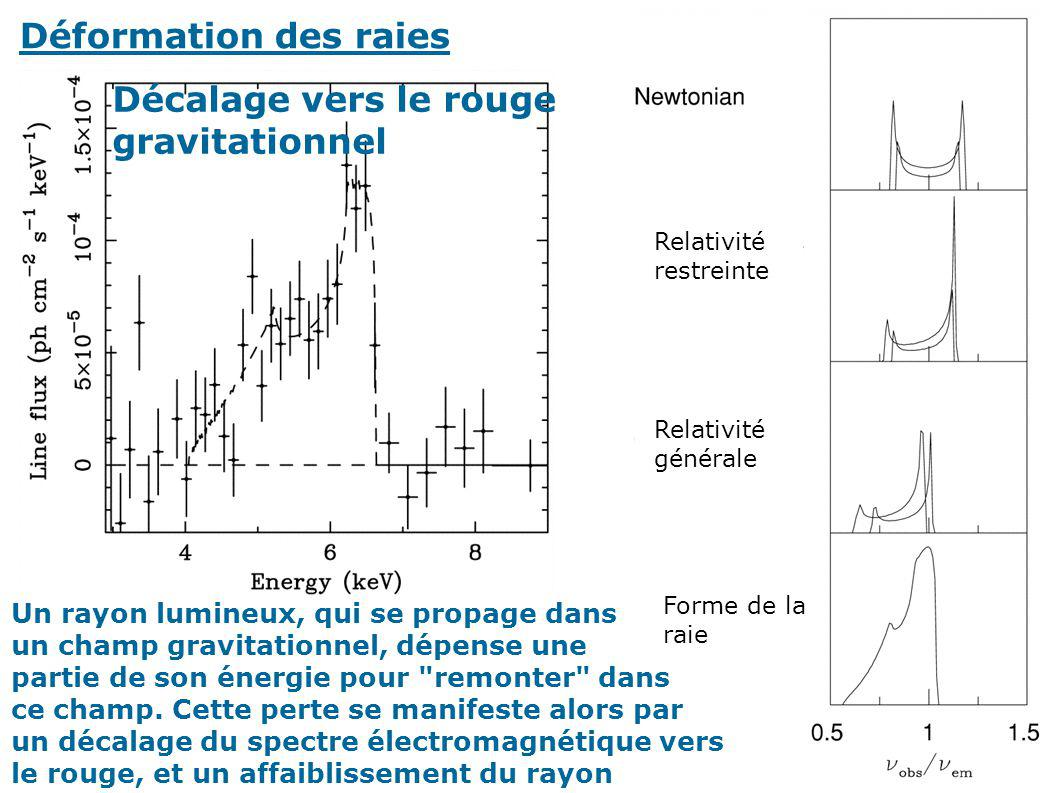 Décalage vers le rouge gravitationnel