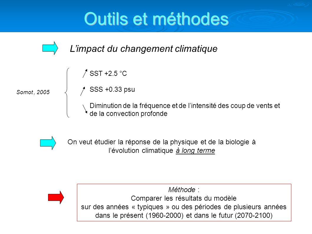 Outils et méthodes L'impact du changement climatique