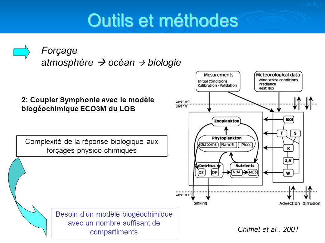 Complexité de la réponse biologique aux forçages physico-chimiques