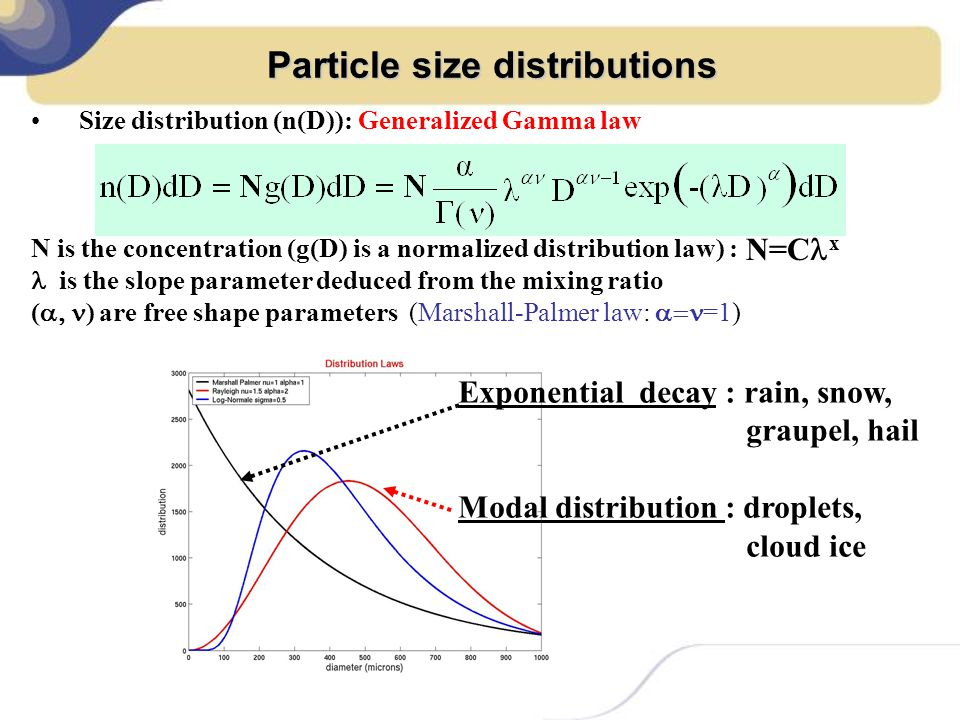 Particle size distributions