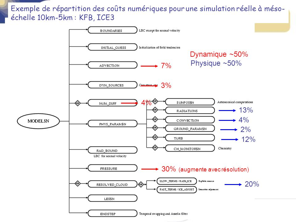 Exemple de répartition des coûts numériques pour une simulation réelle à méso-échelle 10km-5km : KFB, ICE3
