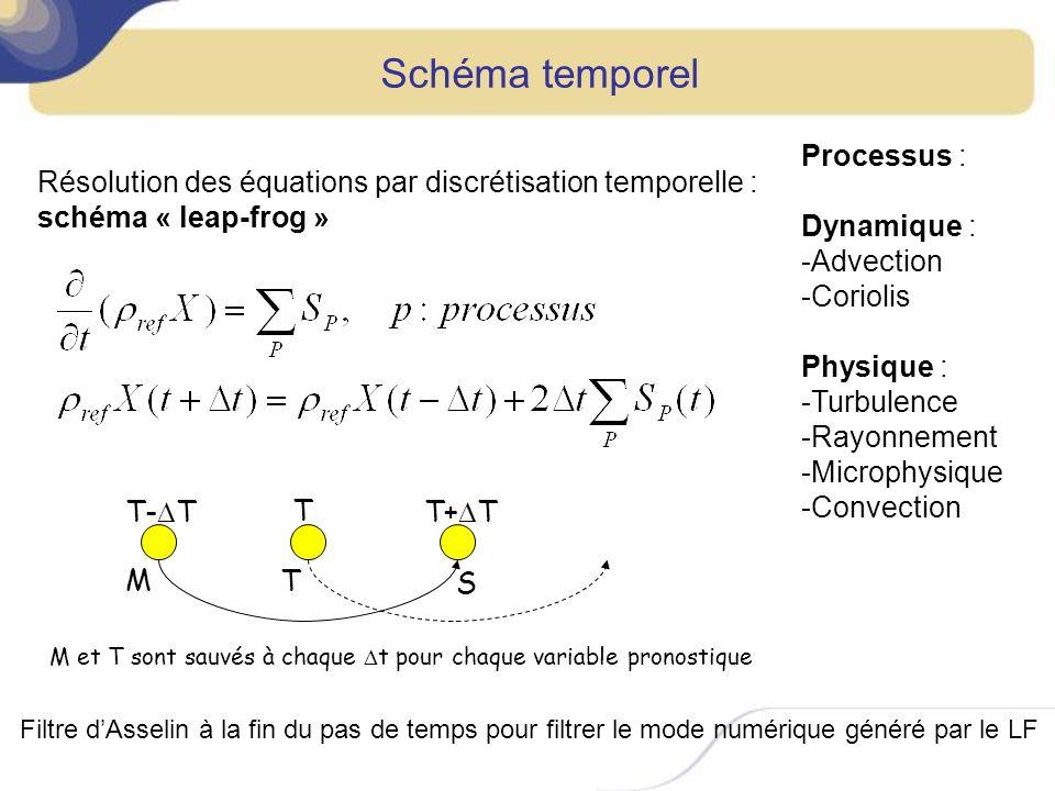 Schéma temporel Processus : Dynamique : Advection Coriolis Physique :