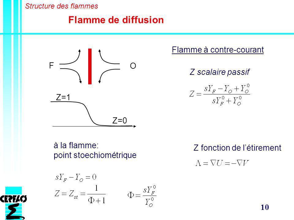 Flamme de diffusion Flamme à contre-courant F O Z scalaire passif Z=1