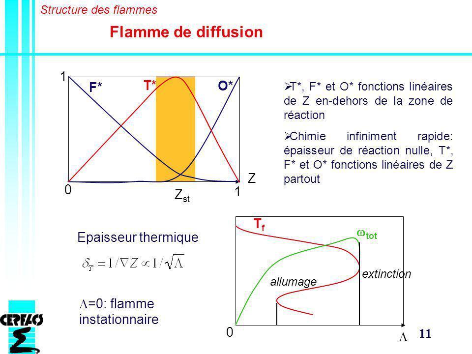 Flamme de diffusion 1 T* F* O* Z 1 Zst Tf wtot Epaisseur thermique