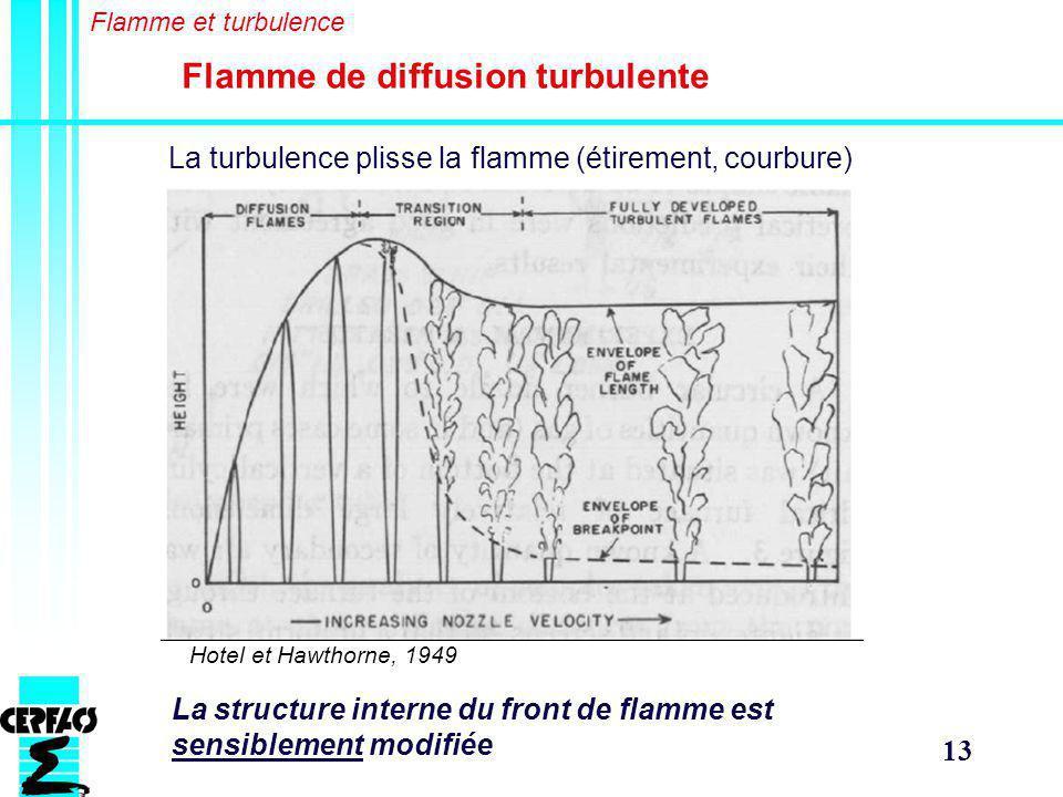 Flamme de diffusion turbulente