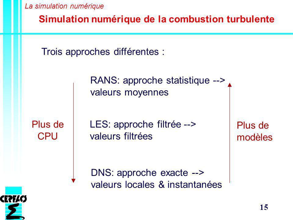Simulation numérique de la combustion turbulente