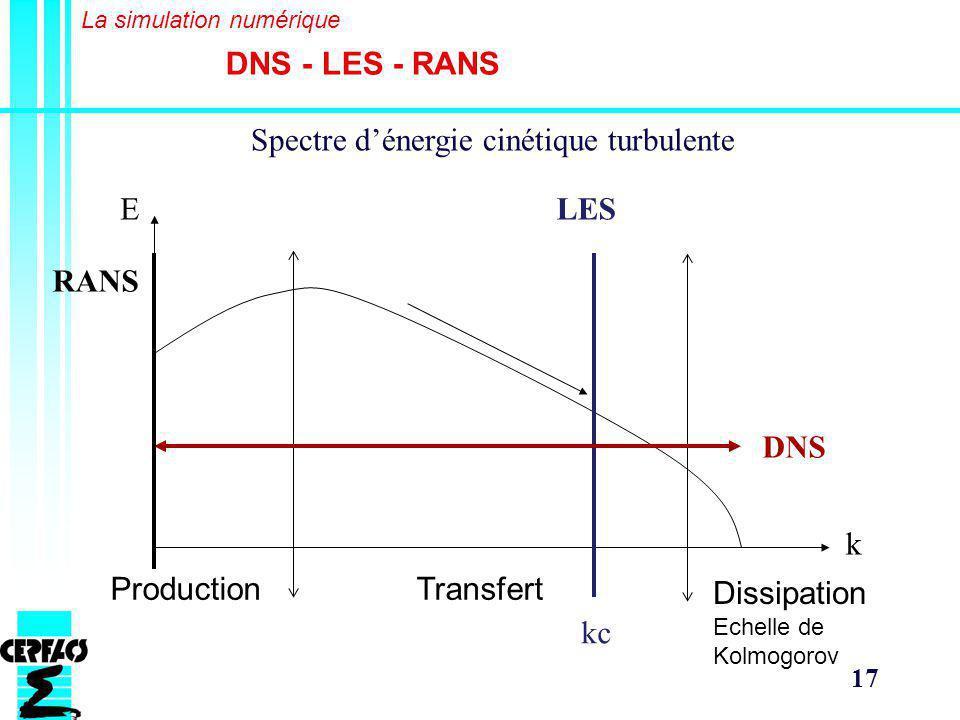 Spectre d'énergie cinétique turbulente