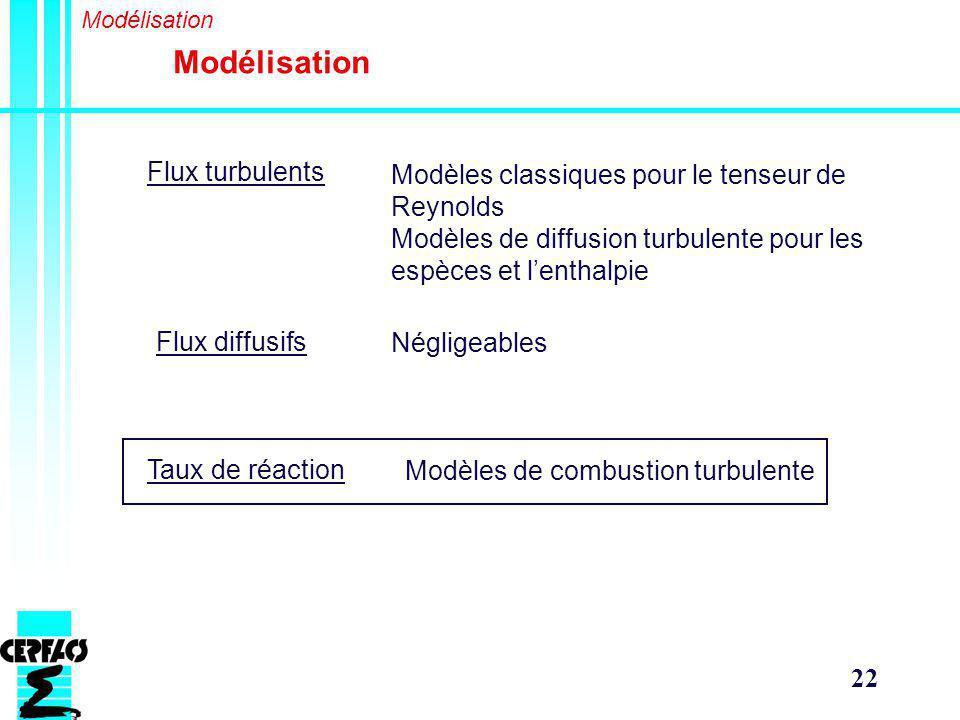 Modélisation Flux turbulents