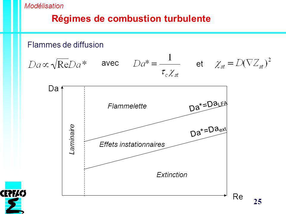 Régimes de combustion turbulente