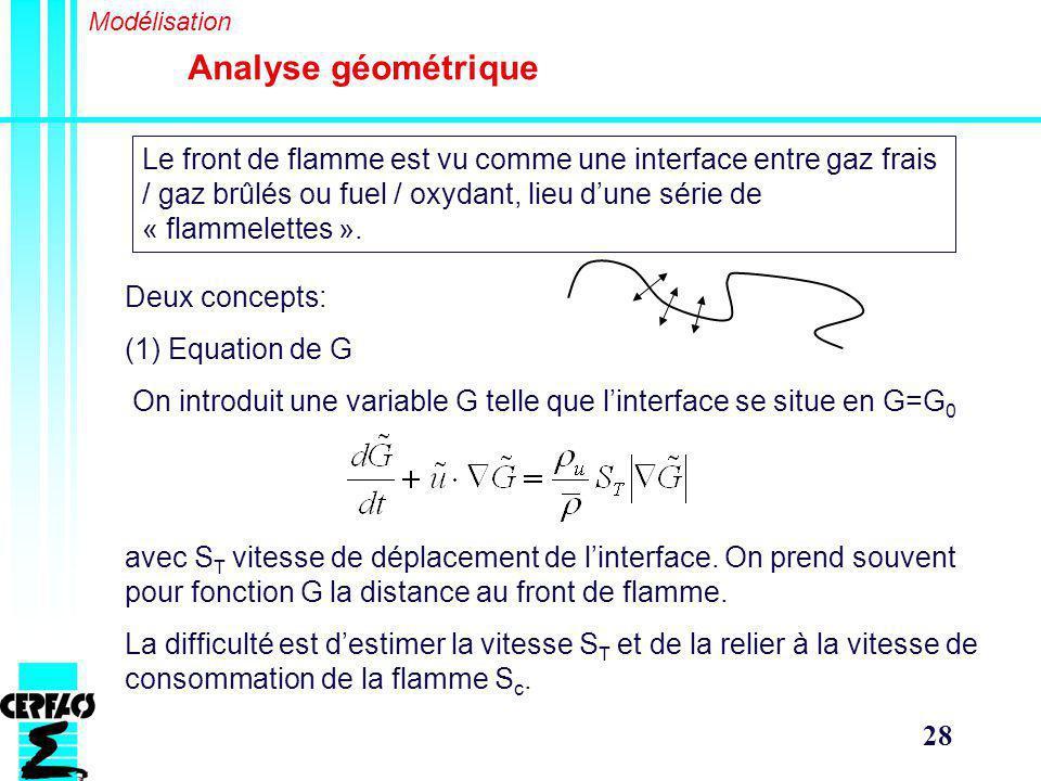 Modélisation Analyse géométrique.