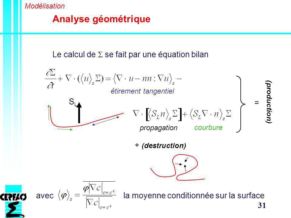 Analyse géométrique Le calcul de S se fait par une équation bilan SL =