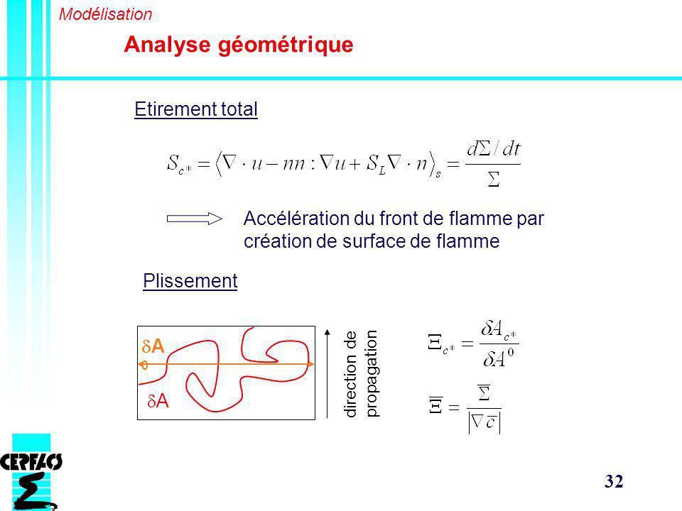 Analyse géométrique Etirement total
