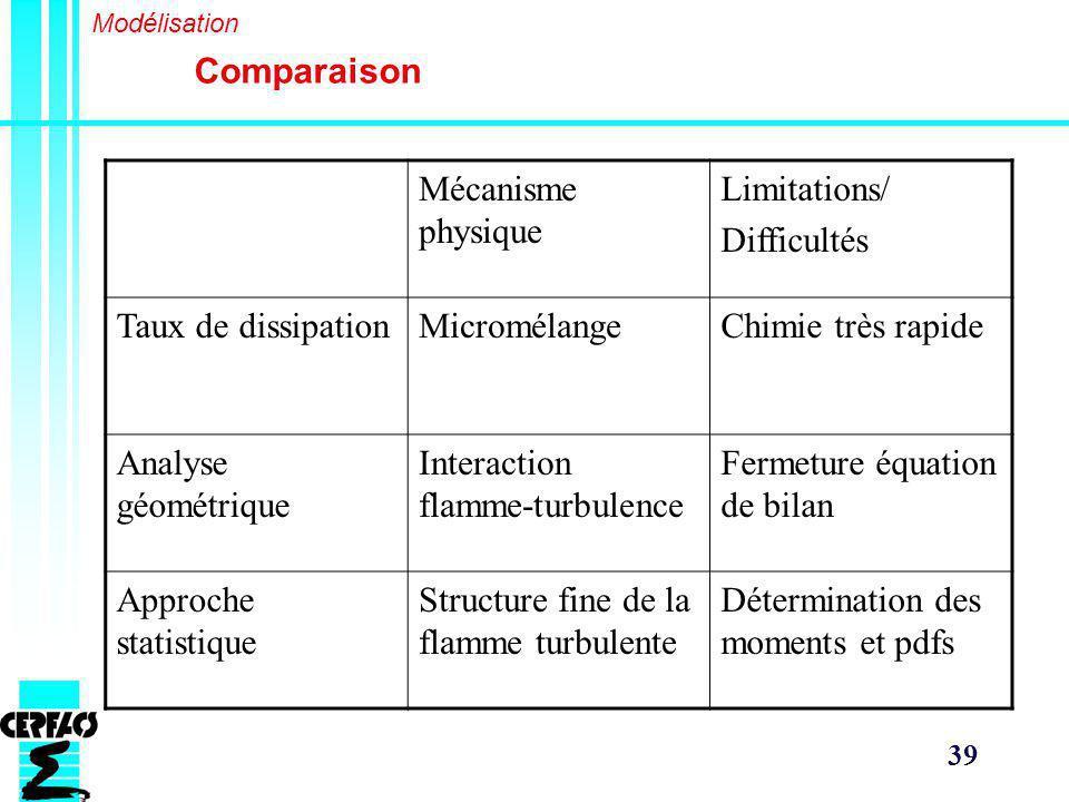 Interaction flamme-turbulence Fermeture équation de bilan