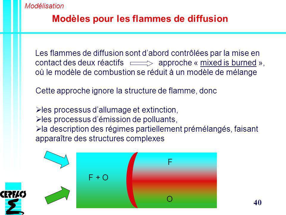 Modèles pour les flammes de diffusion