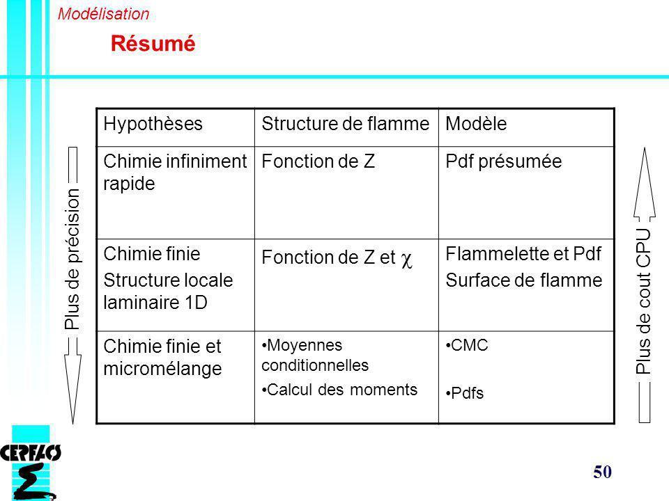 Résumé Hypothèses Structure de flamme Modèle Chimie infiniment rapide