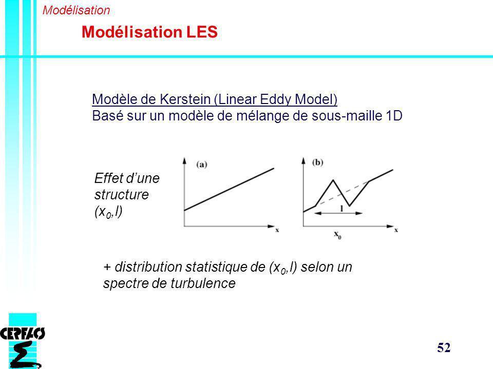 Modélisation LES Modèle de Kerstein (Linear Eddy Model)