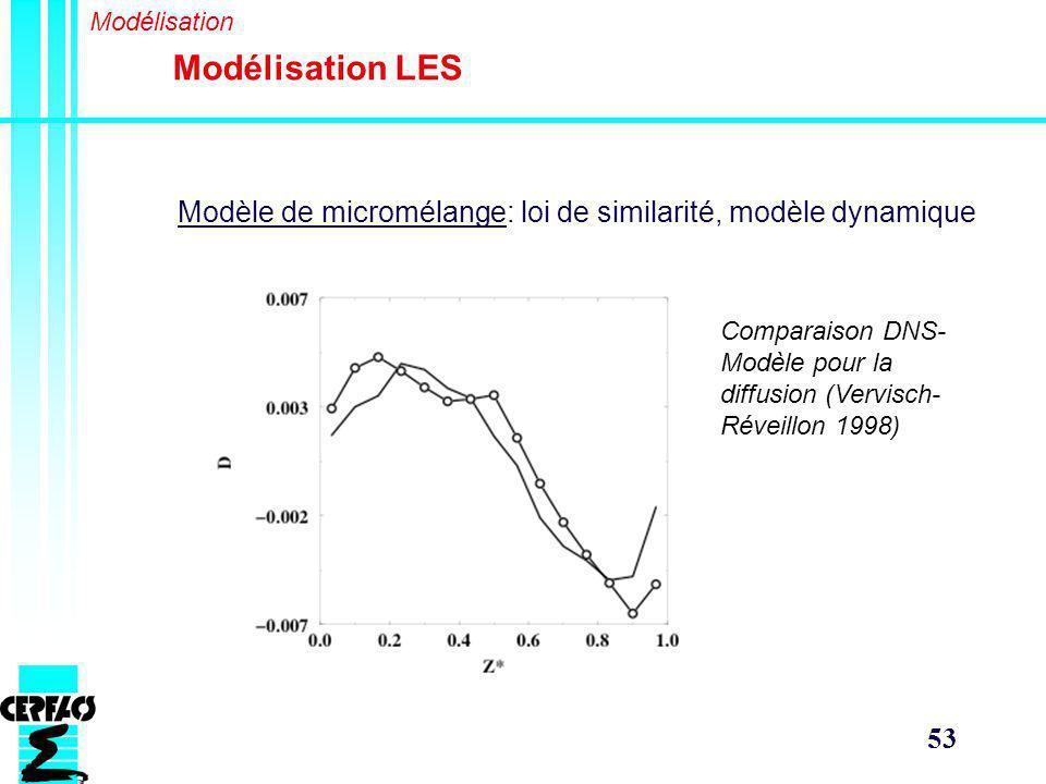 Modélisation Modélisation LES. Modèle de micromélange: loi de similarité, modèle dynamique.