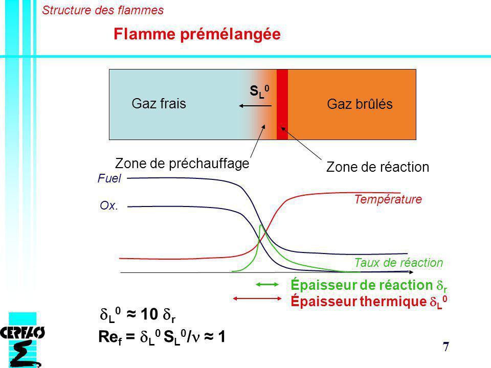 Flamme prémélangée dL0 ≈ 10 dr Ref = dL0 SL0/n ≈ 1 SL0 Gaz frais