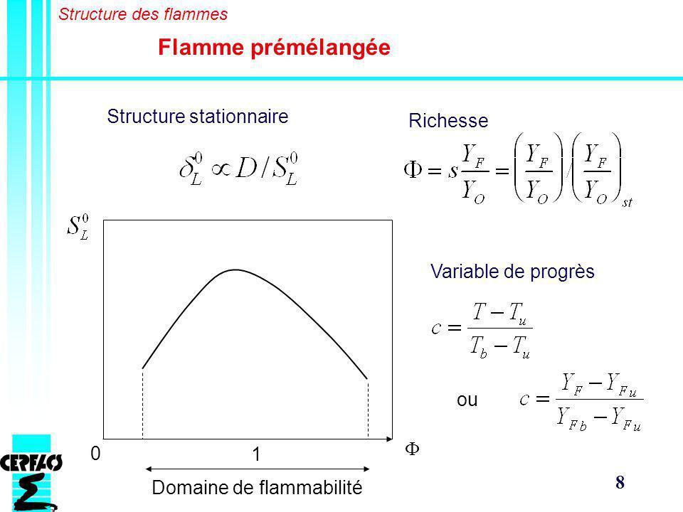 Flamme prémélangée Structure stationnaire Richesse Variable de progrès