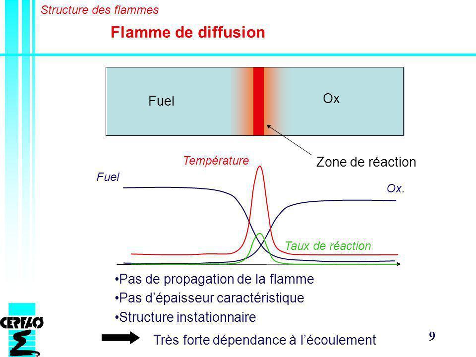 Flamme de diffusion Ox Fuel Zone de réaction