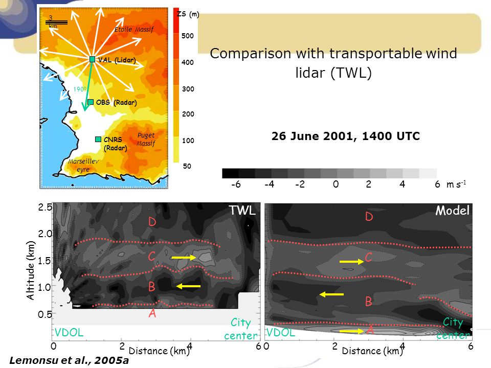 Comparison with transportable wind lidar (TWL)