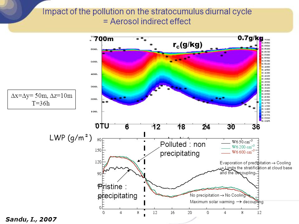 Impact of the pollution on the stratocumulus diurnal cycle = Aerosol indirect effect