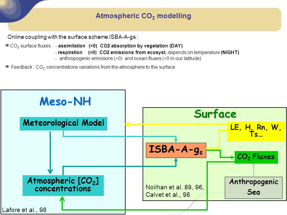 Atmospheric CO2 modelling