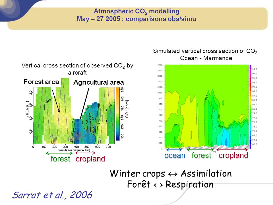 Atmospheric CO2 modelling May – 27 2005 : comparisons obs/simu