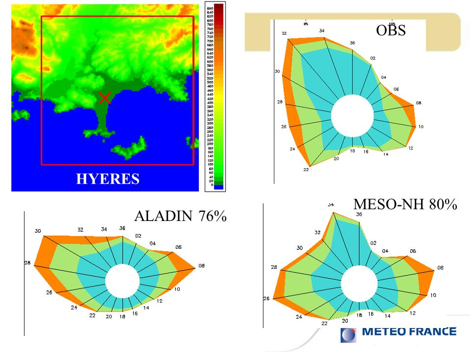 OBS HYERES MESO-NH 80% ALADIN 76%