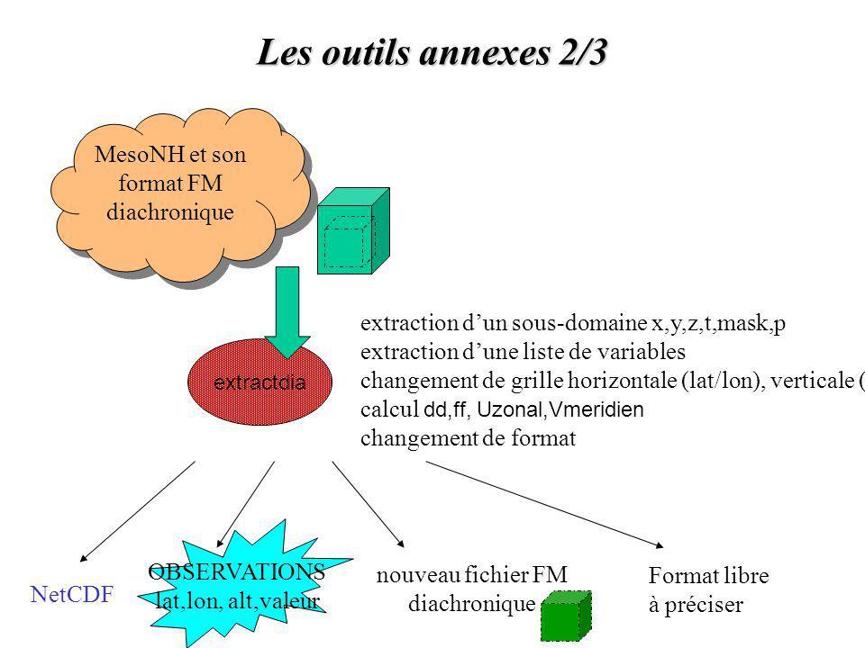 Les outils annexes 2/3 MesoNH et son format FM diachronique