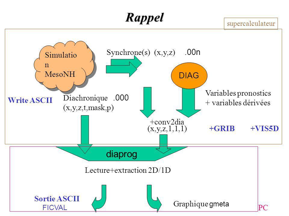 Rappel diaprog Simulation MesoNH Synchrone(s) (x,y,z) .00n DIAG