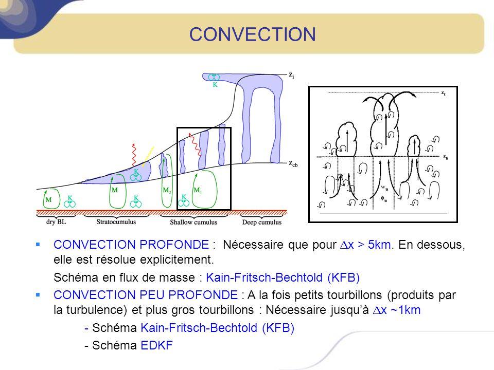 CONVECTION CONVECTION PROFONDE : Nécessaire que pour Dx > 5km. En dessous, elle est résolue explicitement.
