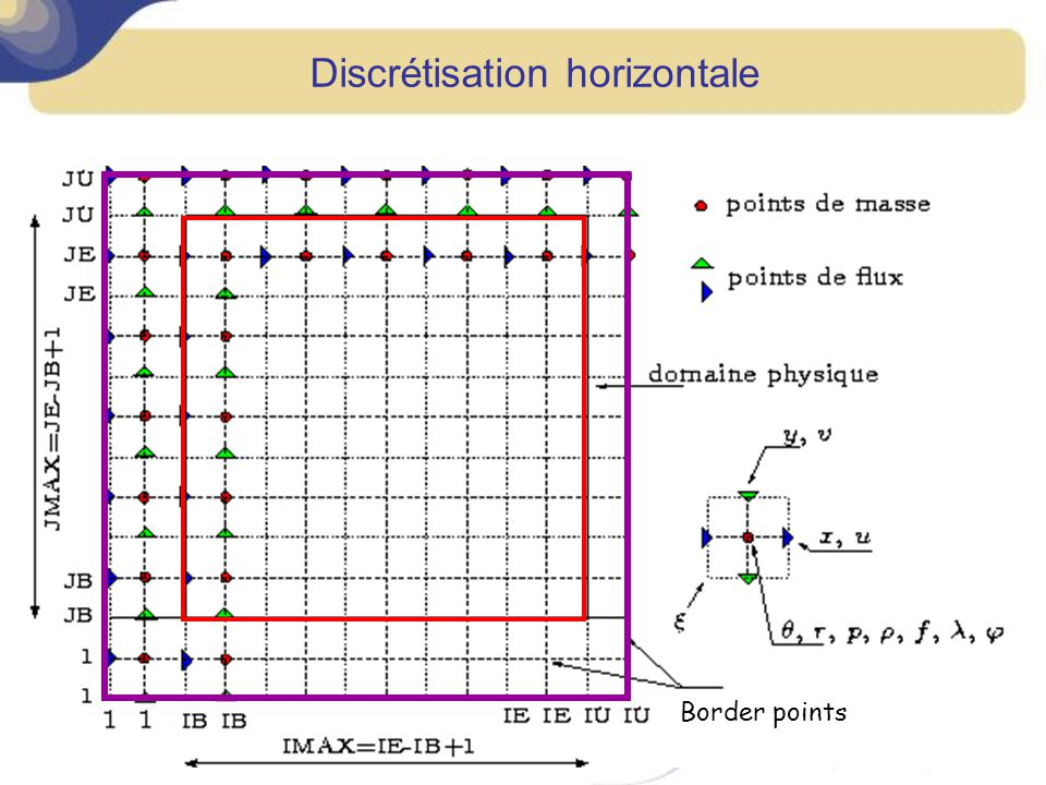 Discrétisation horizontale