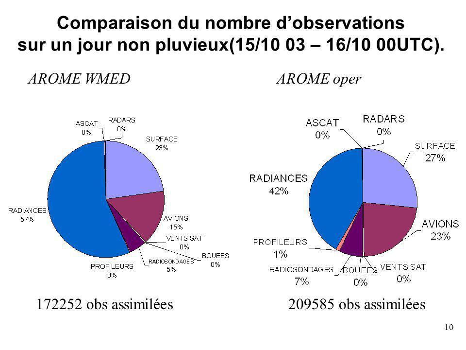 Comparaison du nombre d'observations sur un jour non pluvieux(15/10 03 – 16/10 00UTC).