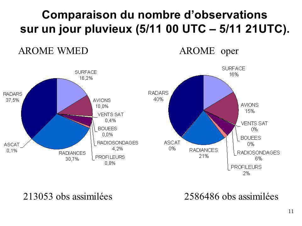 Comparaison du nombre d'observations sur un jour pluvieux (5/11 00 UTC – 5/11 21UTC).