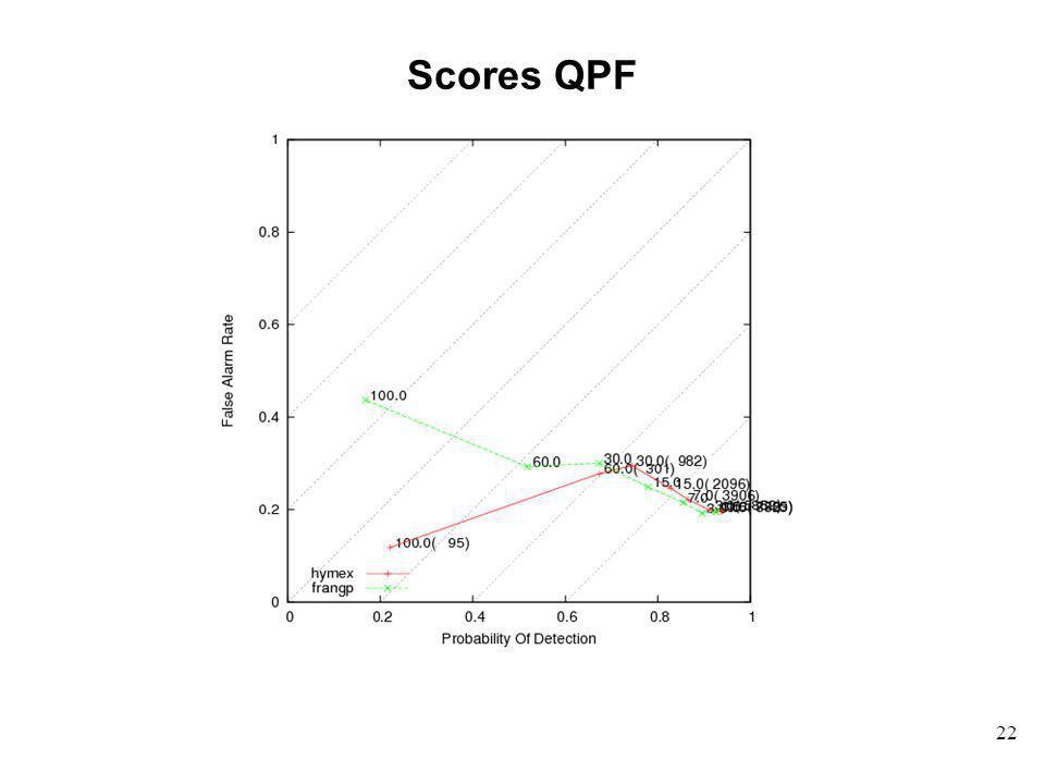 Scores QPF