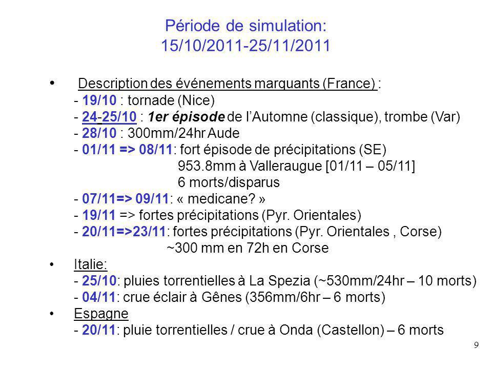 Période de simulation: 15/10/2011-25/11/2011