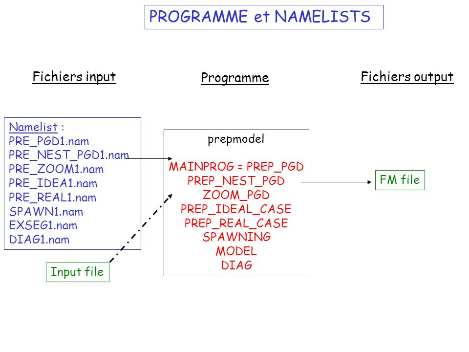 PROGRAMME et NAMELISTS