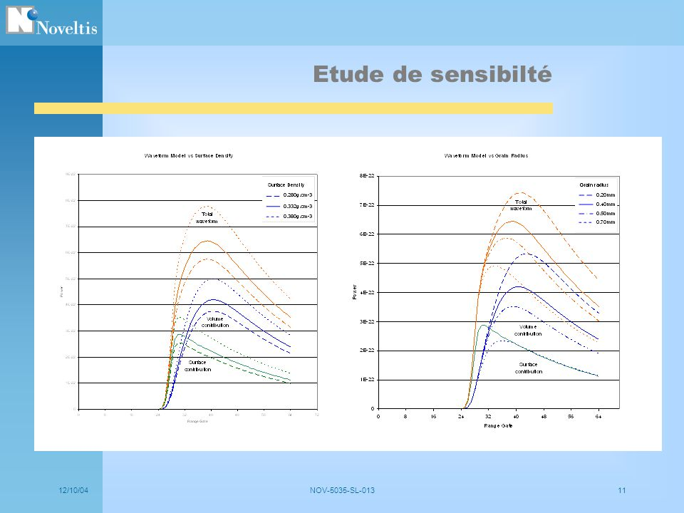 Etude de sensibilté 12/10/04 NOV-5035-SL-013