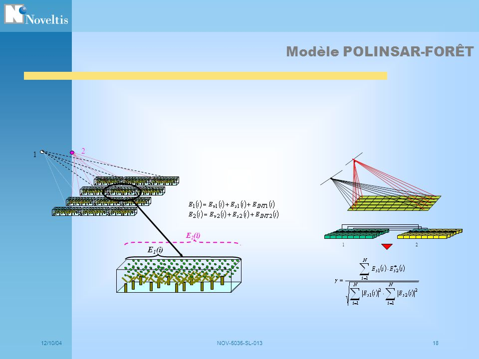 Modèle POLINSAR-FORÊT