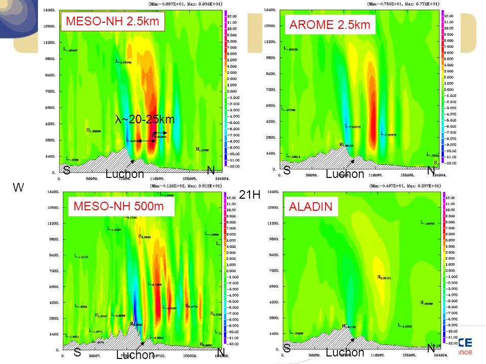 MESO-NH 2.5km AROME 2.5km. l~20-25km. Luchon. S. N. Luchon. S. N. 21H. W. MESO-NH 500m. ALADIN.
