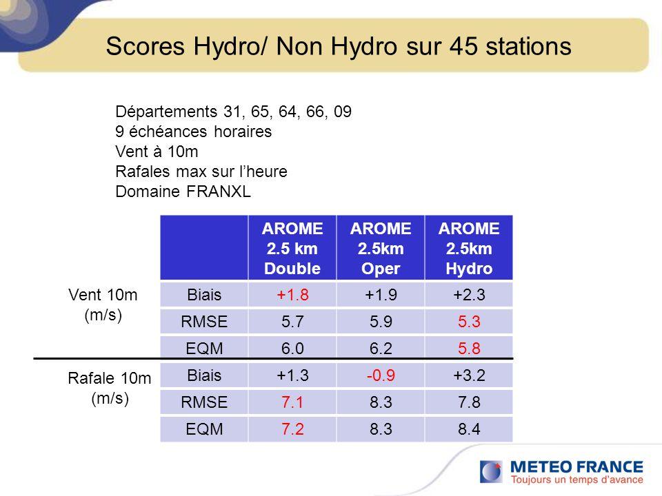 Scores Hydro/ Non Hydro sur 45 stations